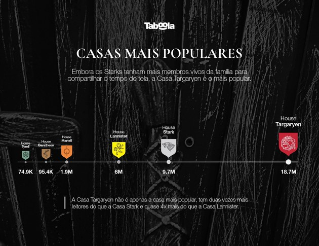 Game of Thrones: quais são as casas mais populares entre os internautas?